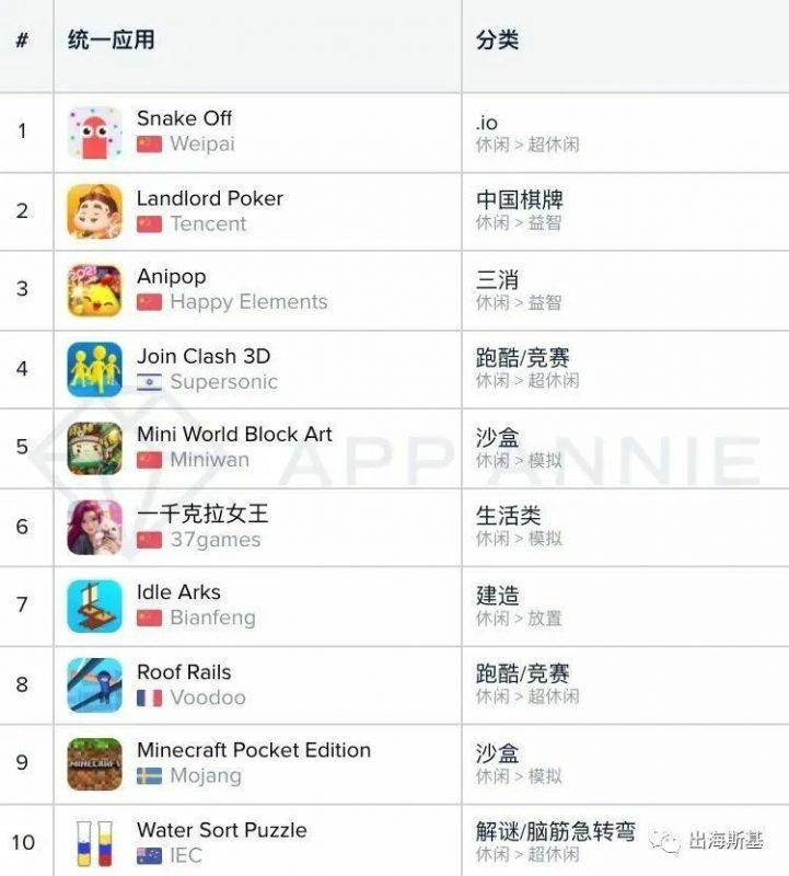 1月国内App Store休闲游戏下载Top 10榜单如下,Nativex