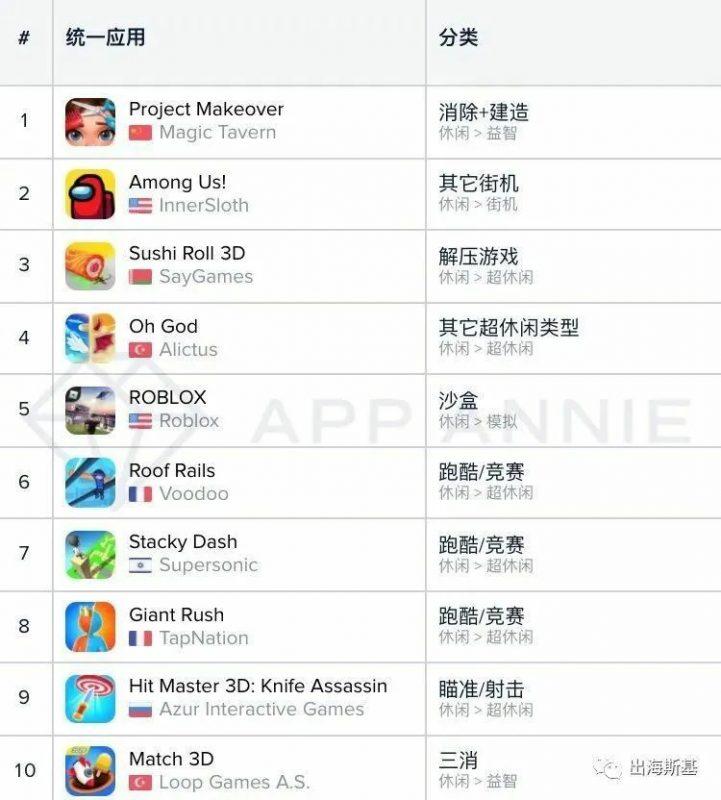 1月 美国 App store+ google play 休闲游戏下载量Top 10, Nativex