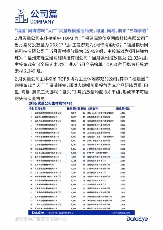 2月买量公司主题榜单TOP50,Nativex