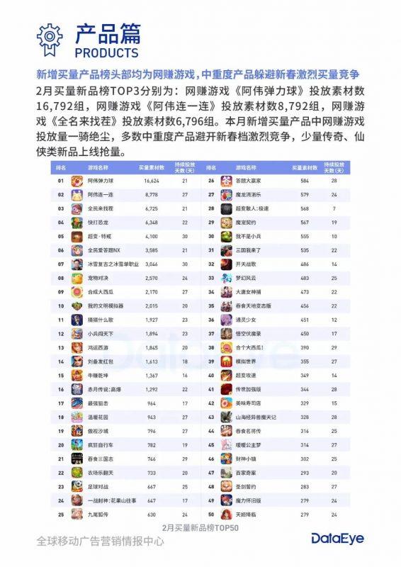 2月买量新品榜TOP50,Nativex