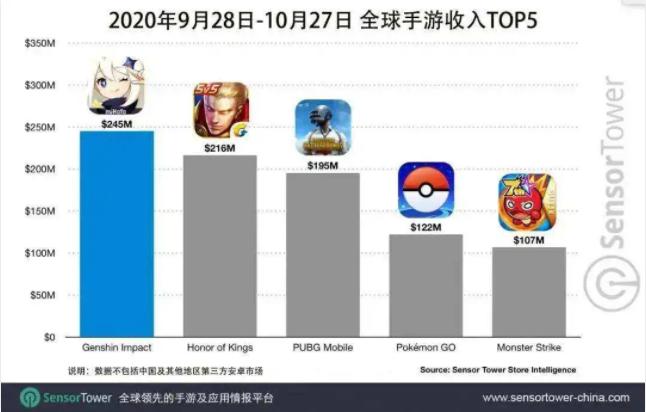 2020年9月28日到10月27日手游收入Top5,Nativex
