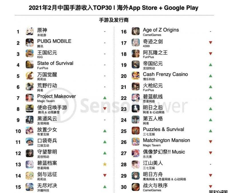 2021年2月中国手游收入TOP30,Nativex