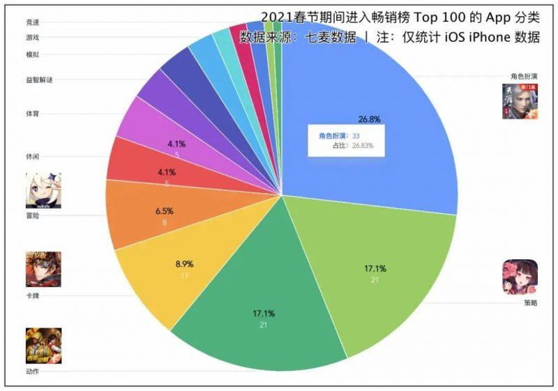 2021春节期间进入畅销榜Top 100 的App分类,Nativex