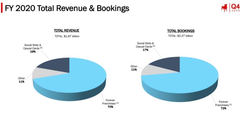 Zynga FY 2020 total revenue & bookings, Nativex