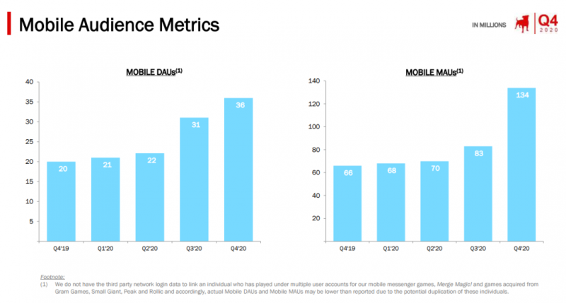 Zynga Mobile Audience Metrics, Nativex