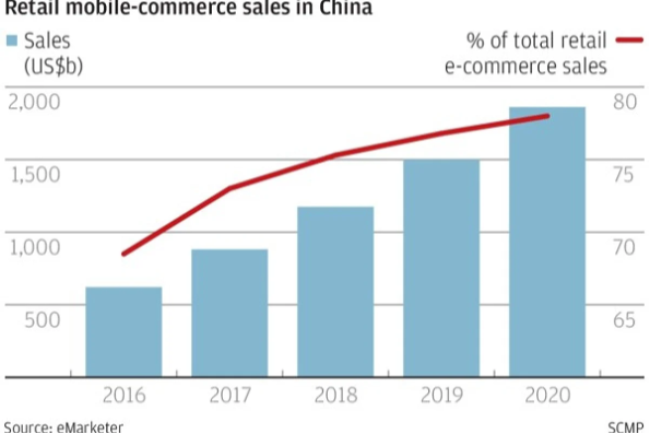 retail mobile-commerce sales in China, Nativex