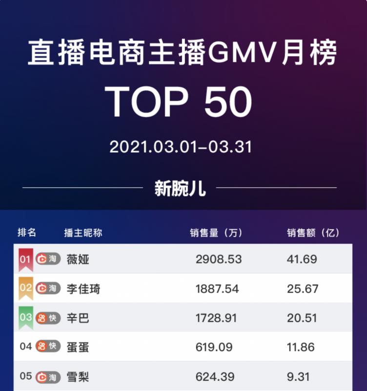 直播电商GMV top 50 排行榜,Nativex