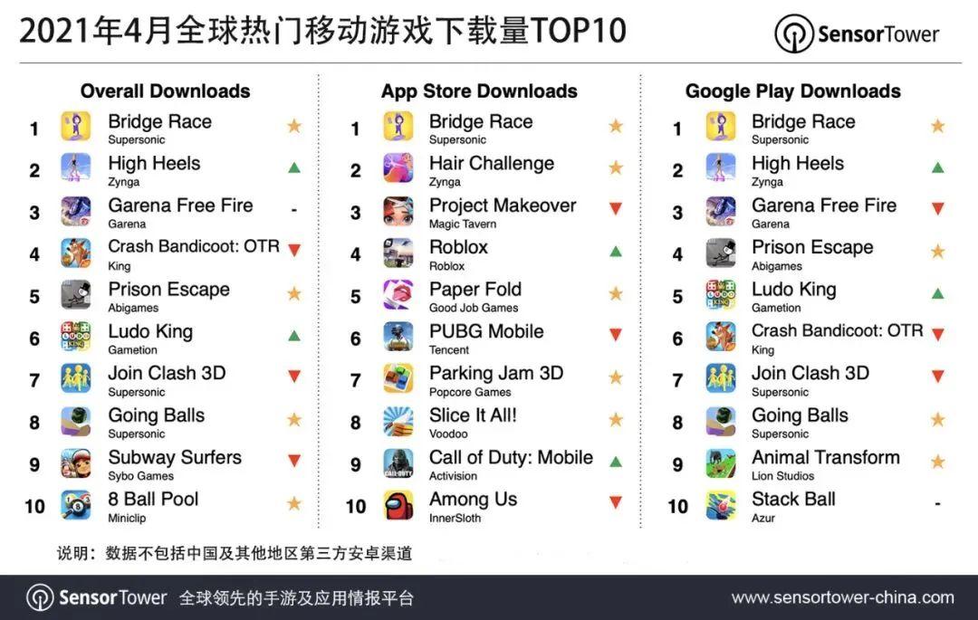 2021年4月全球热门移动游戏下载量TOP10, Nativex