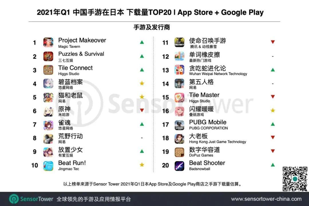 2021年Q1中国手游在日本下载量TOP20|App Store + Google Play, Nativex
