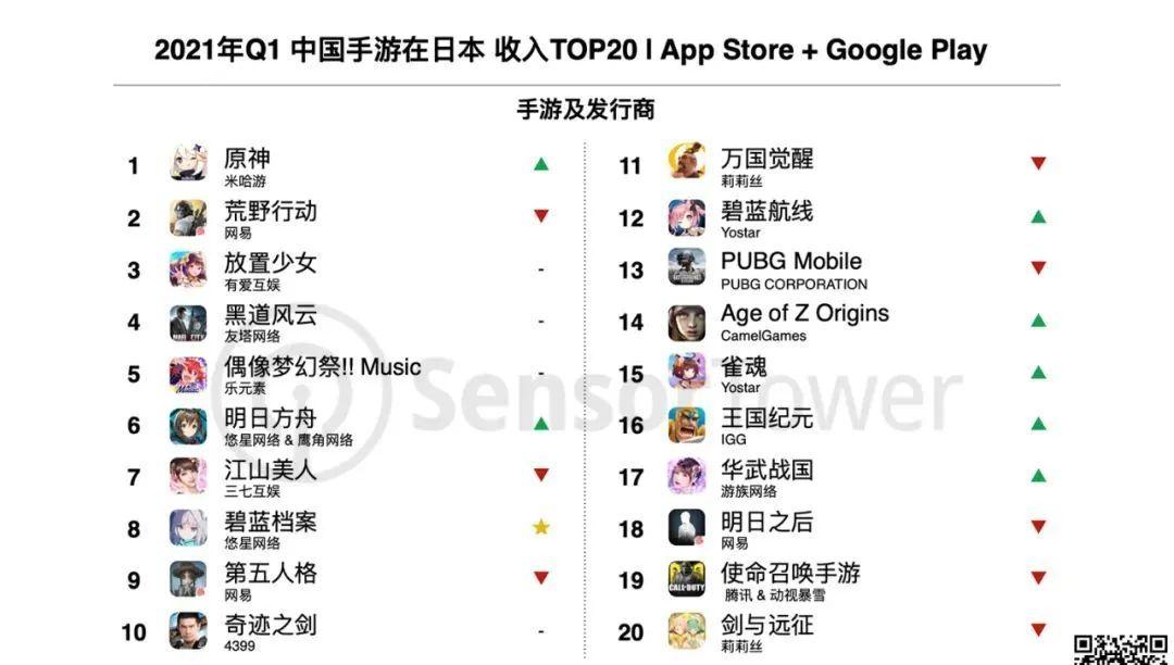 2021年Q1中国手游在日本收入TOP20|App Store + Google Play, Nativex