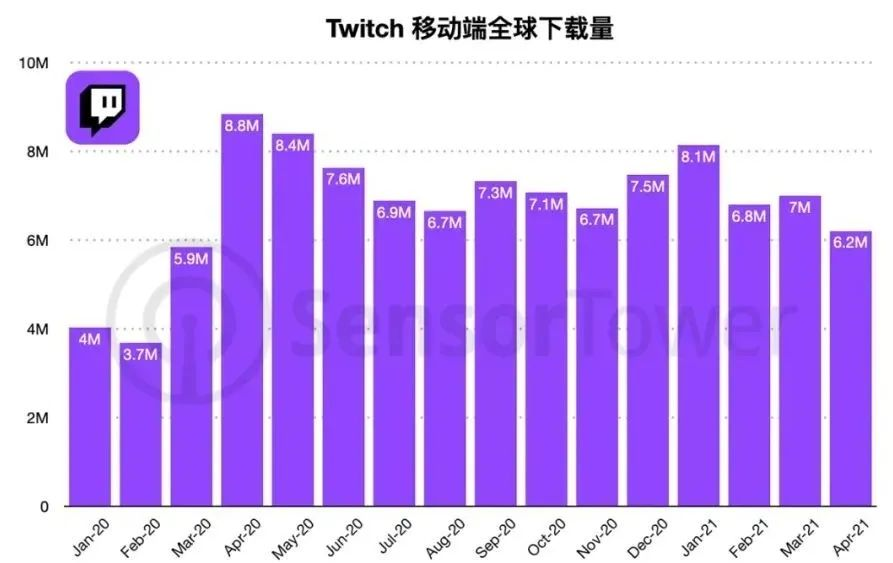 Twitch全球下载量,Nativex