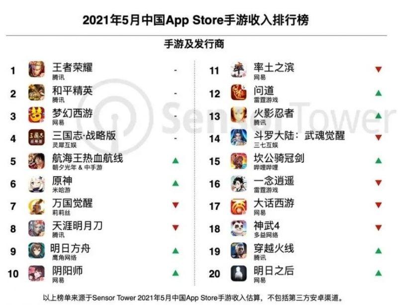 2021年5月中国App store手游收入排行榜 nativex