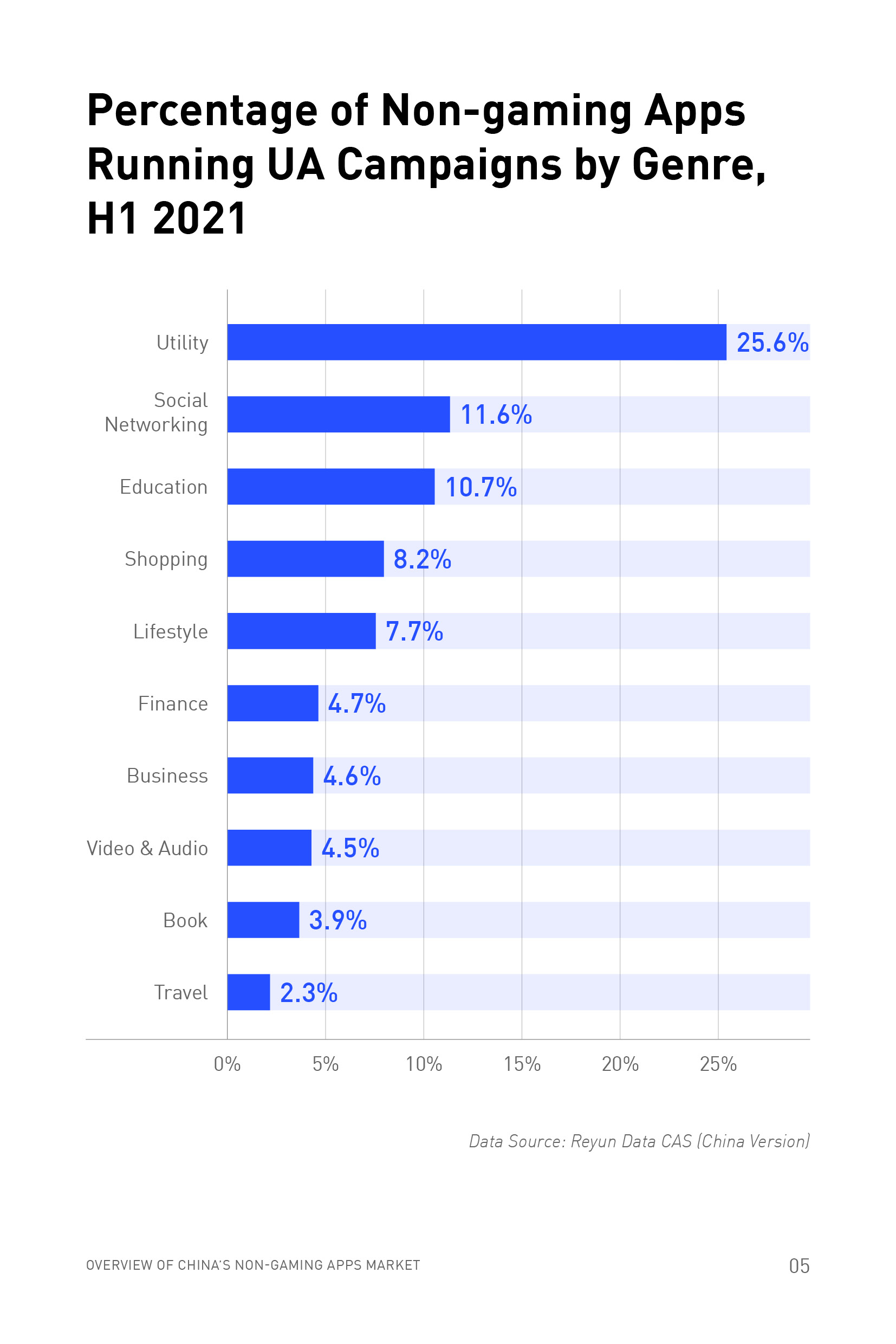 China Non-gaming App Trends Report H1 2021: How Developers Improved User Acquisition During The Pandemic